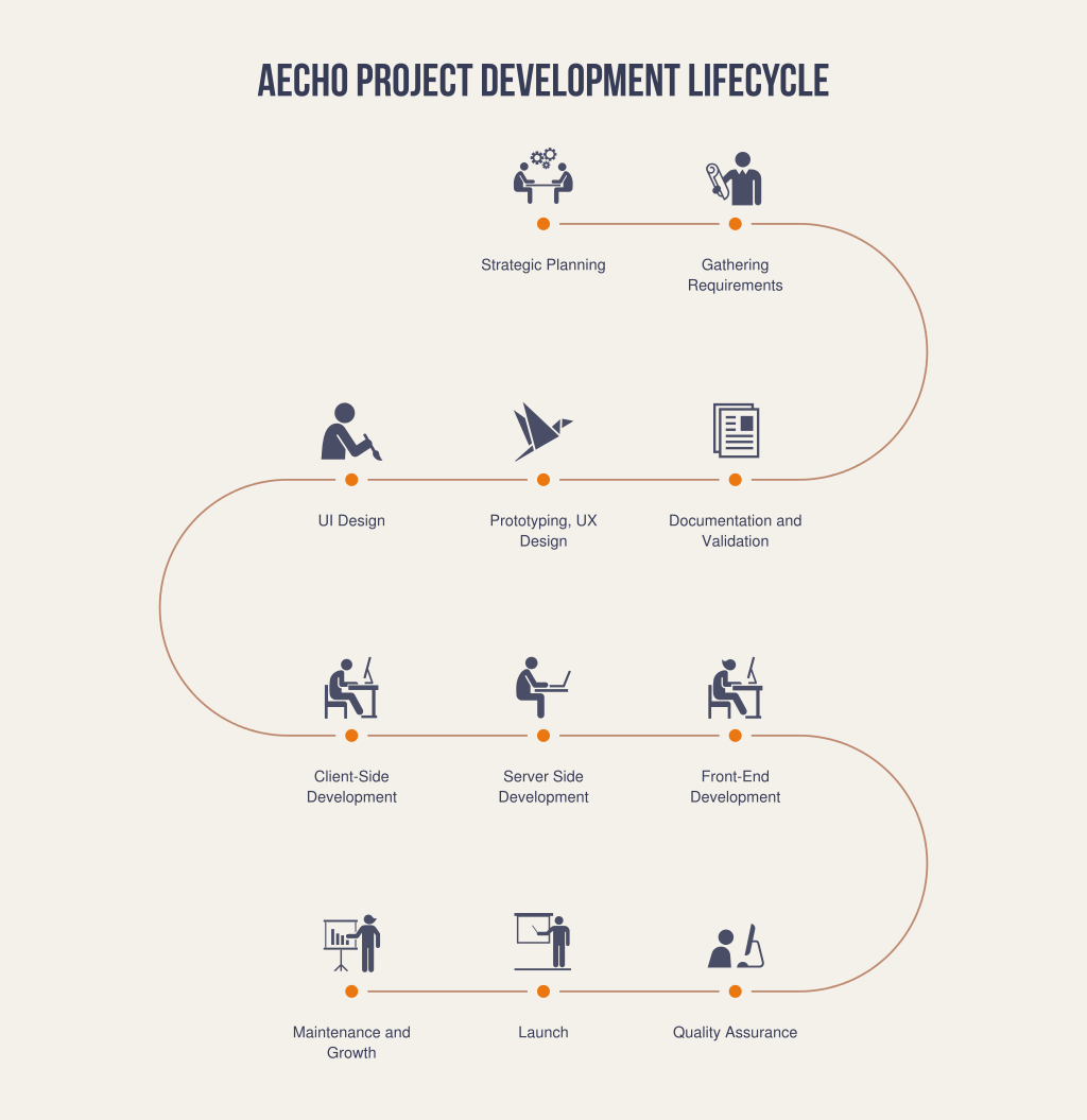 Aecho Project Development